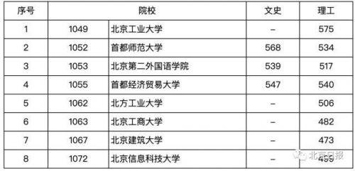 2019年清华本科提档线公布,北京高招本科普通提档线出炉
