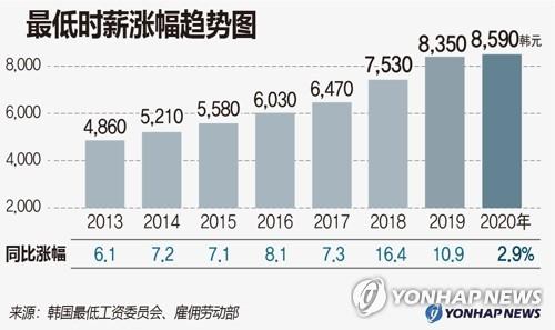无法将最低时薪上调至60元,韩国总统文在寅向国民致歉