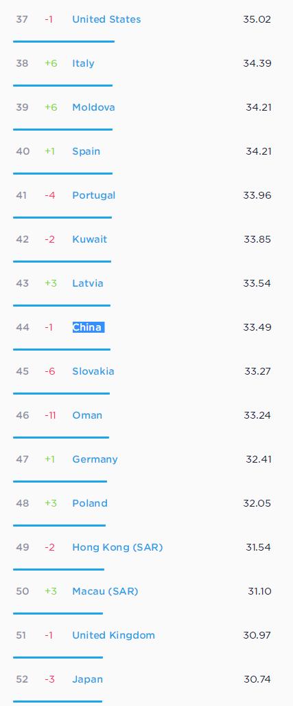全球手机网速排名中国排第几?全球手机网速排名完整榜单出炉