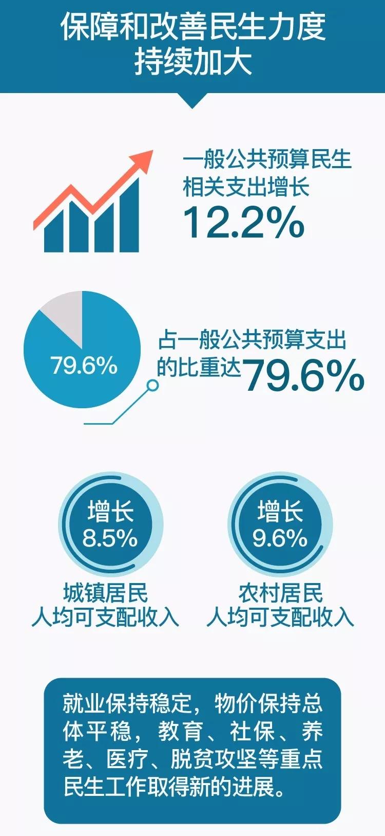 上半年福建发展稳中有进,GDP增长8.1% !下半年这么干