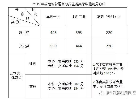 2019福建本科一批常规志愿投档最低分公布