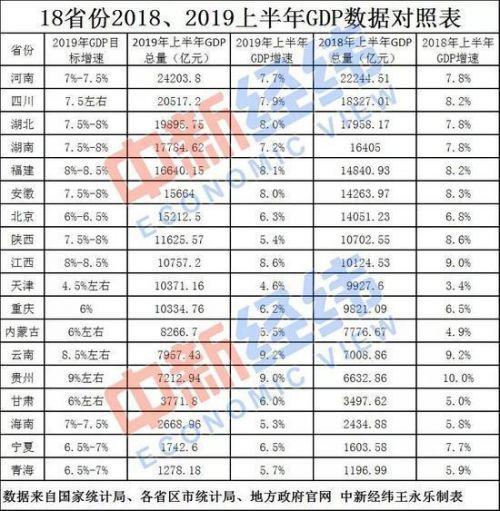 18省上半年GDP一览 河南暂时居首 天津暂时垫底