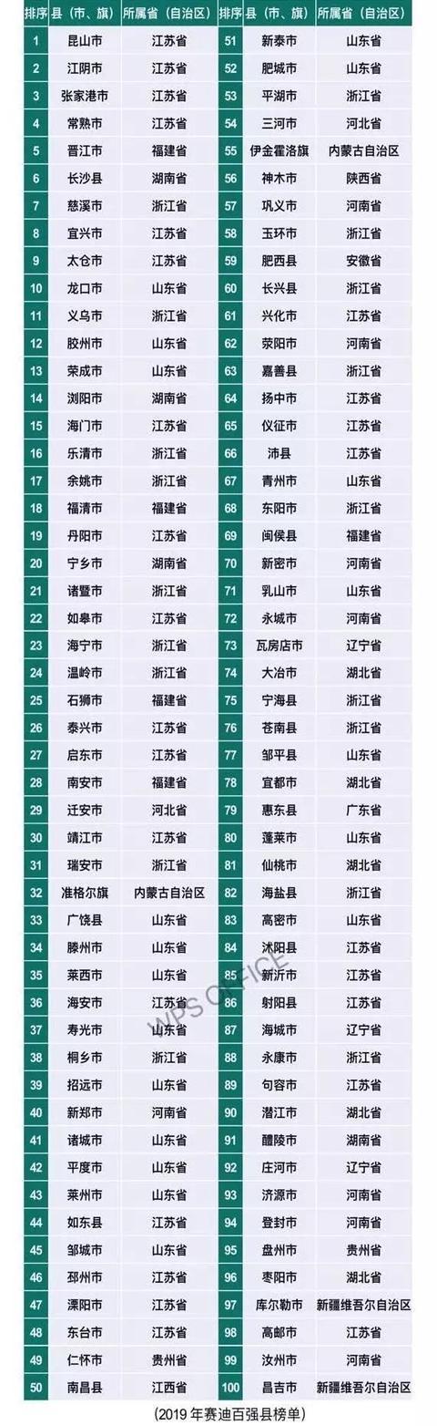 全国百强县最新排行榜来了!南通5县市的排名是这样的