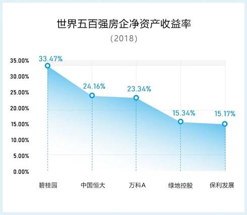 碧桂园成上升最快世界500强公司:地产巨擘布局高科技
