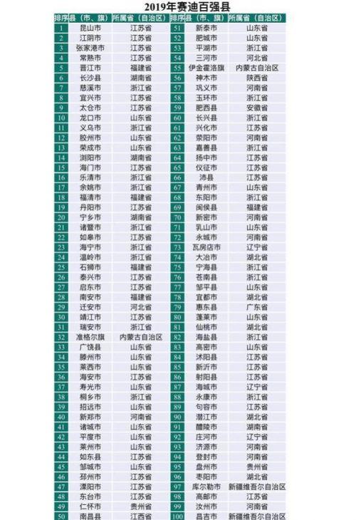 中国百强县榜单出炉都有哪些城市?中国百强县榜单谁是第一