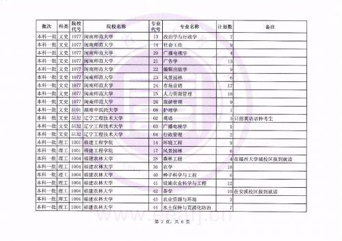 2019年福建普通高校招生文史、理工类本科一批第二次征求志愿计划公布