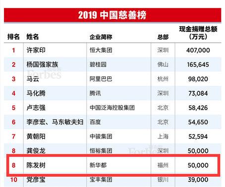 2019福布斯慈善榜发布!10家在闽企业的老总上榜!