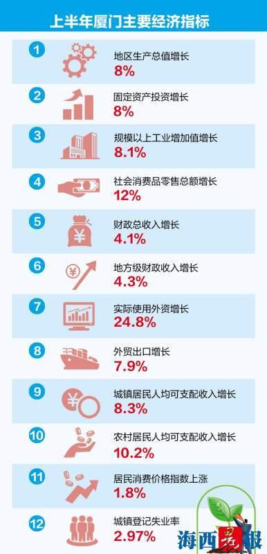 厦门昨日公布上半年经济运行情况 多项指标居全省前列