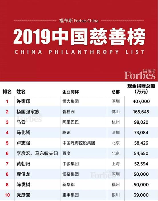 2019中国慈善榜名单公布,中国首善竟然是这个大企业!