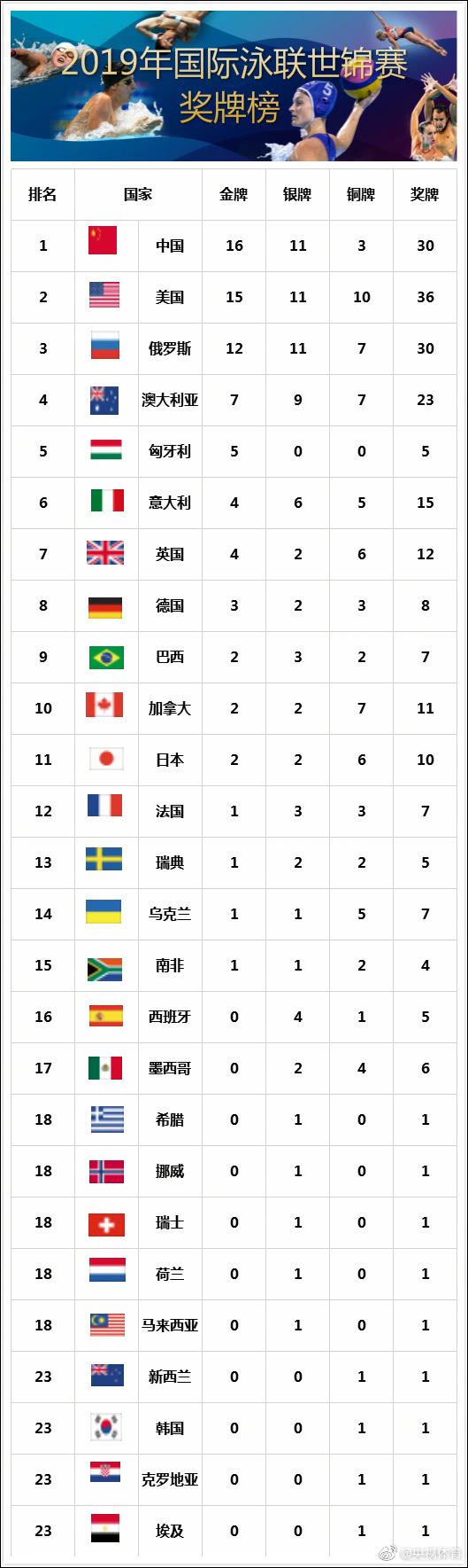 世锦赛中国金牌榜 中国队16金11银3铜�位列奖牌榜榜首