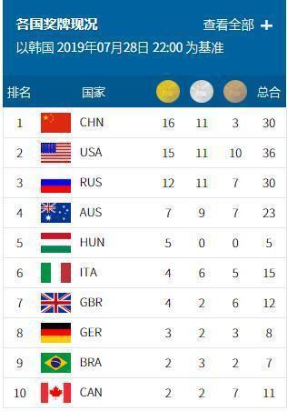 游泳世锦赛闭幕详细情况 2019游泳世锦赛中国获得了几块奖牌