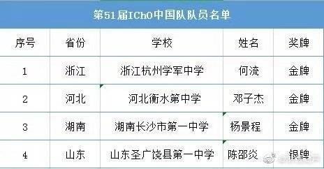 化学奥赛中国第一什么情况?第51届IChO中国队队员成绩曝光令人振奋