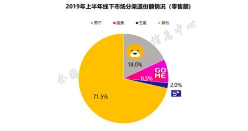 2019半年度家电市场排位:苏宁全渠道第一 高于京东8.3%