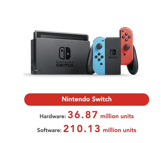 任天堂财报:Switch卖出3687万台 马车8最畅销