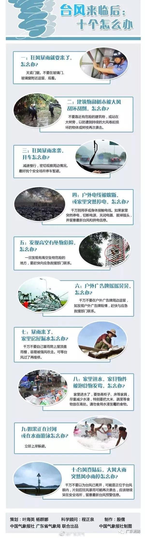 """即将再次登陆广东!""""水货""""台风""""韦帕""""带来特大暴雨,至于新台风……"""