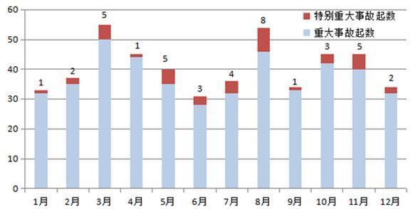 应急管理部:近10年来8月份发生特别重大事故最为集中