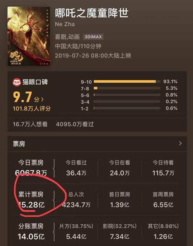 总票房破15亿!《哪吒之魔童降世》刷新中国动画电影票房纪录