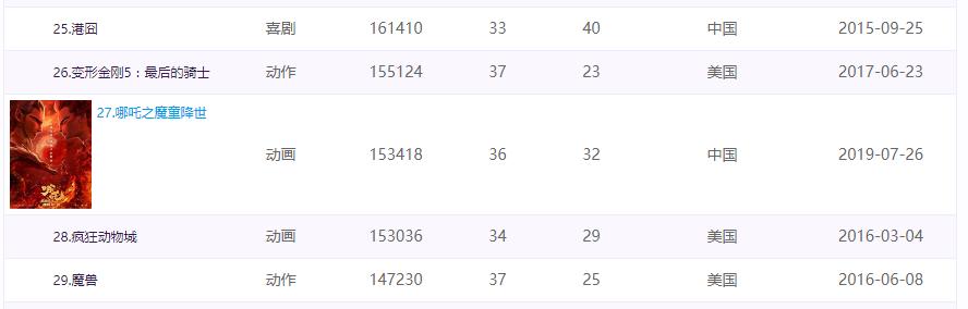 突破15亿 《哪吒之魔童降世》登顶中国动画电影票房榜