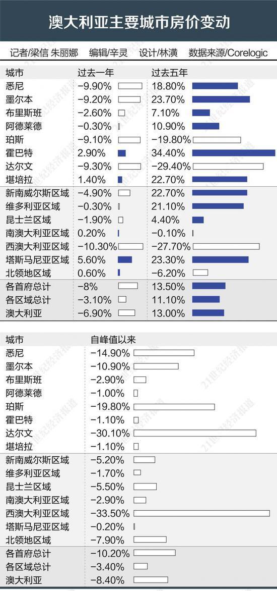 澳大利亚楼市触底两年来首现反弹 华人买家需求仍然在