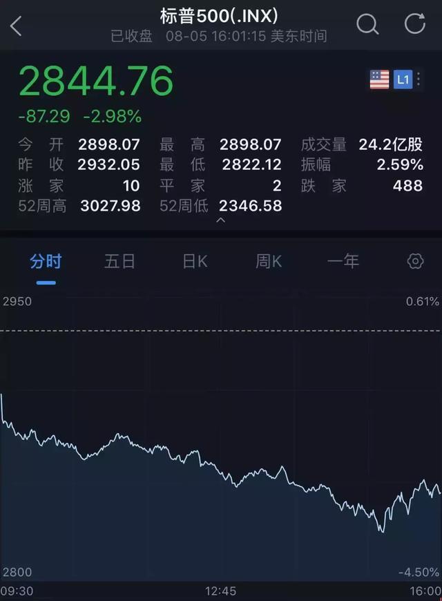 中國暫停新的美國農產品采購,美股應聲暴跌,道指盤中狂泄近千點