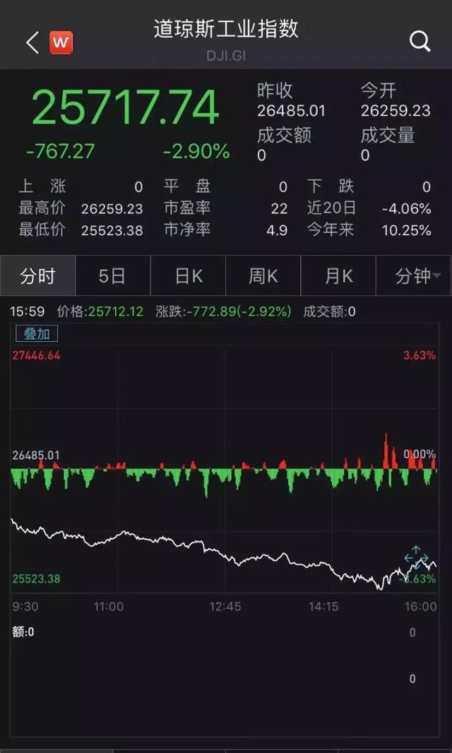 中国暂停新的美国农产品采购,美股应声暴跌,道指盘中狂泄近千点