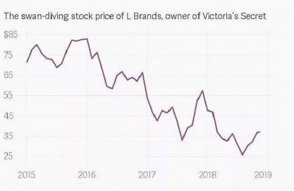 维密母公司L Brands股价走势图