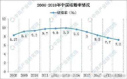 上海结婚率全国最低 仅为7.2‰