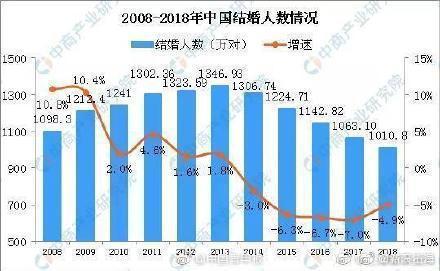 上海结婚率全国最低怎么回事?上海结婚率是多少为什么全国最低
