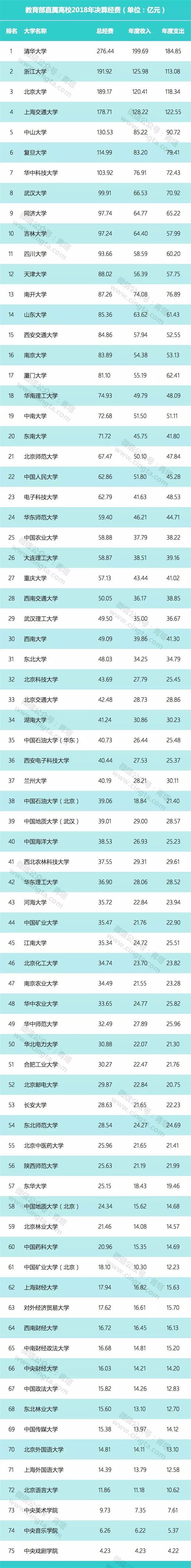 全国最有钱大学排行榜2019,清华排第一为什么这么有钱