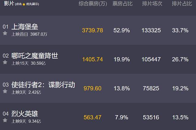 《上海堡垒》首映数据全部第一,鹿晗感人,为何预测票房这么低