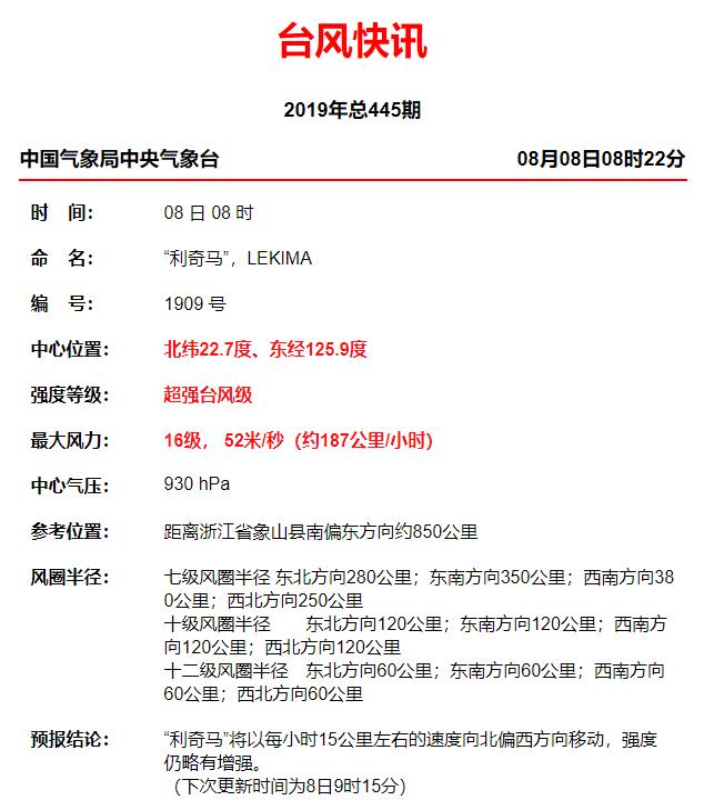 2019年台风最新消息:台风利奇马登陆时间地点 利奇马未来最新路径图