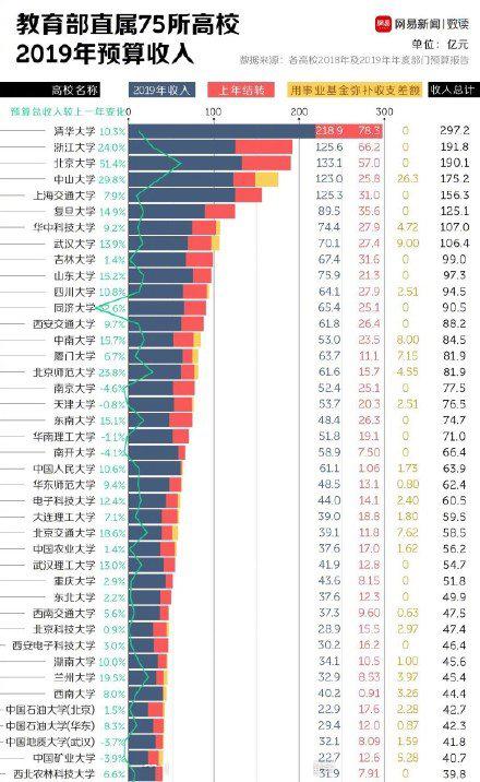 全國最有錢大學出爐清華居首 清華大學宿舍是怎麼分配的?