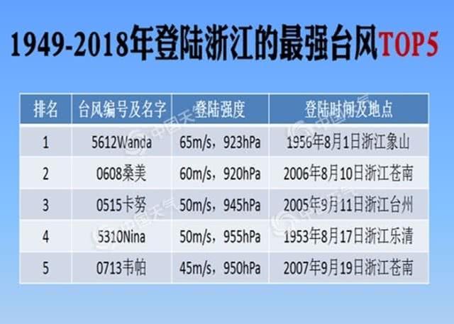 台风利奇马再次登陆山东青岛 2019风王利奇马最新实时路径 利奇马台风黄色预警致34人遇难