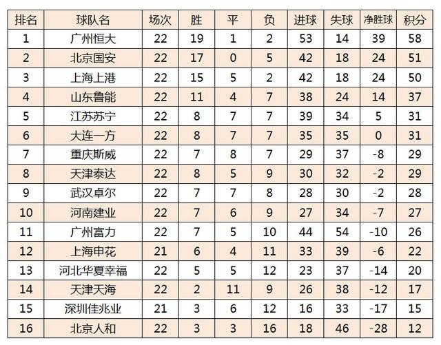 中超最新积分榜:恒大3-1迎13连胜,国安已落后7分,埃神创纪录