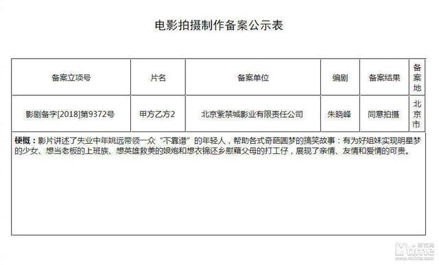 """《甲方乙方2》开机""""与冯小刚无关""""乔杉白客主演 继续姚远""""不靠谱""""创业故事"""
