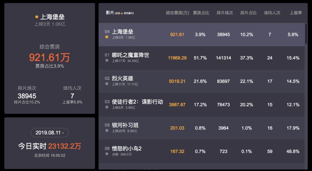 上海堡垒豆瓣评分多少?上海堡垒实时票房详细情况电影为什么翻车了