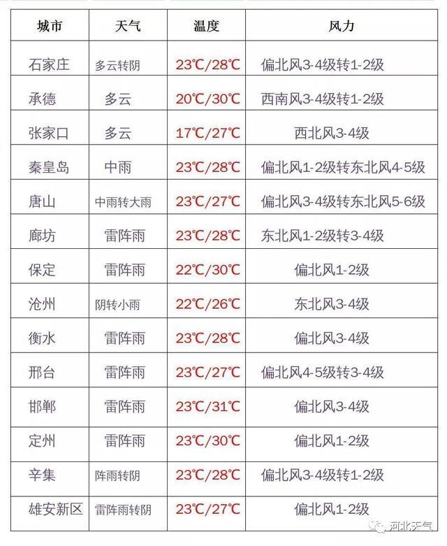 """紧急通知!中到大雨+局地暴雨!台风""""利奇马""""影响河北?部分航班取消"""