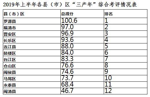 """2019年上半年各县(市)区""""三产年""""综合考评情况表"""