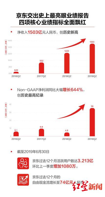 京东二季度财报出炉详细内容 京东二季度财报净利润多少涨了跌了?