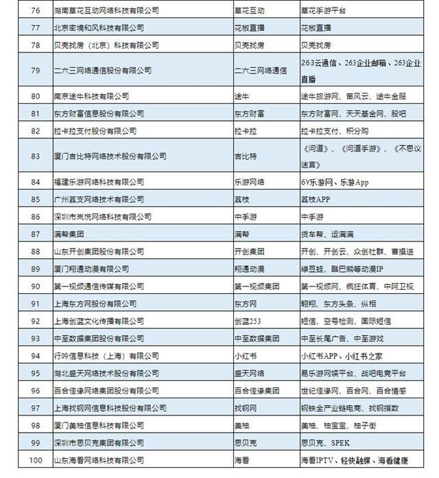 中国互联网企业100强出炉:阿里喜提第一,腾讯第二