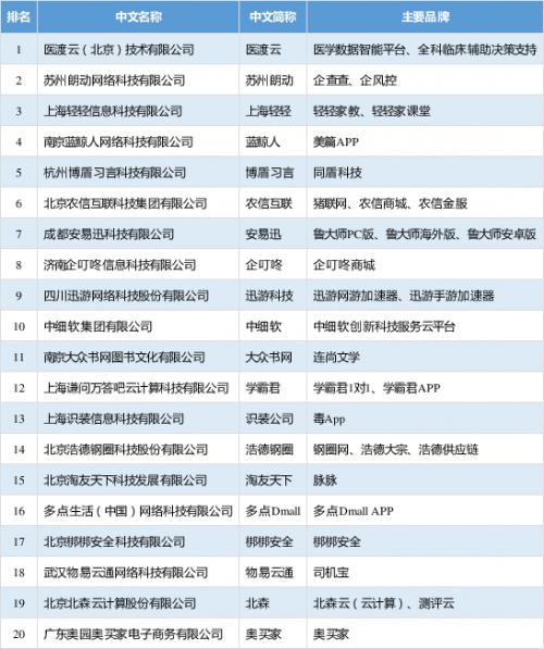 互联网企业100强都有谁 互联网企业100强名单一览