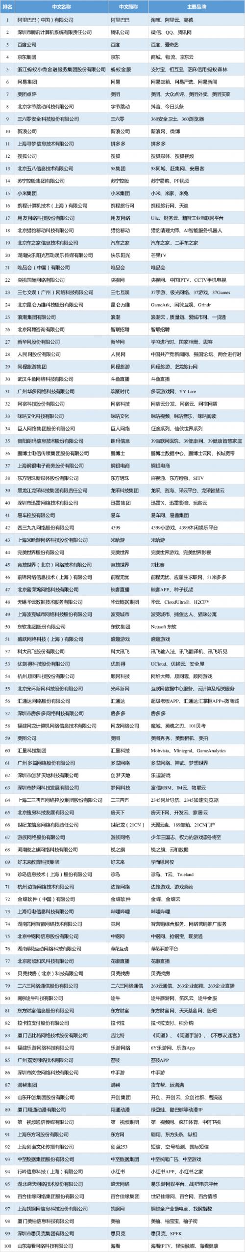 2019年中国互联网企业100强名单