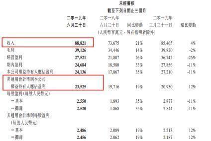 腾讯员工平均月薪7.27万真的吗?腾讯二季度业绩报告出炉详细内容