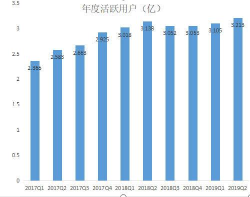 京东二季度财报一览 二季度京东净收入1503亿元人民币