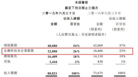 腾讯员工平均月薪7.27万 网友:羡慕!