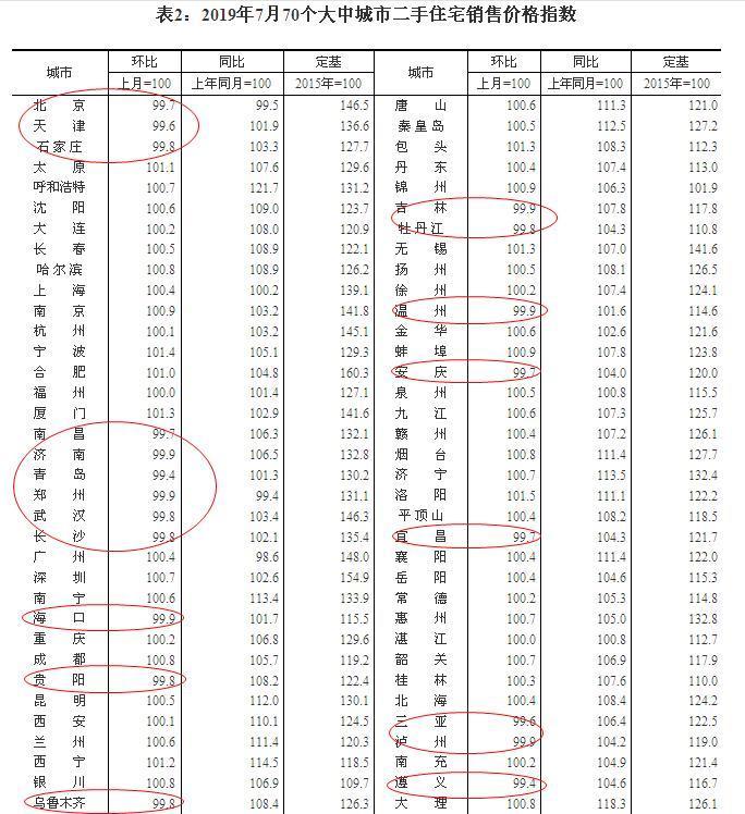 7月份70城房价今回�砣粘雎�:多达20城二反正那也�]人��去手房价格下跌