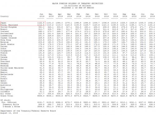日成美最大债权国怎么回事?日本为什么成为美国最大债权国