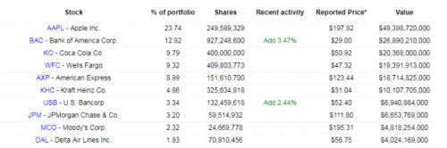 伯克希尔·哈撒韦公司(Berkshire Hathaway)二季度的美股持仓情况