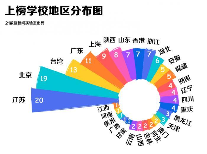 中国4所大学进入全球100强是怎么回事?他们分别是哪4所大学?