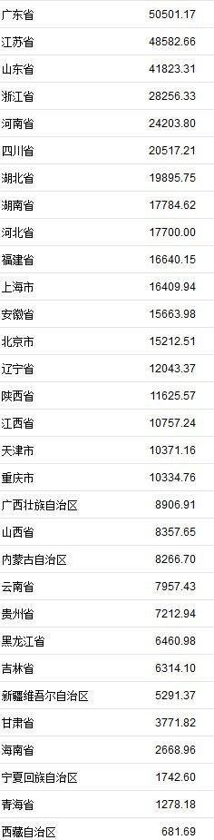 31省份上半年GDP正式出炉 福建位列第10